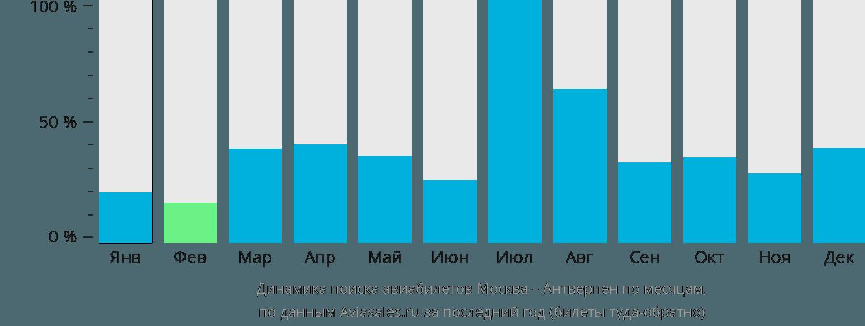 Динамика поиска авиабилетов из Москвы в Антверпен по месяцам