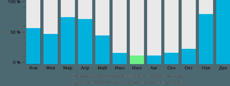 Динамика поиска авиабилетов из Москвы в Акабу по месяцам