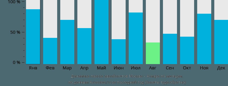 Динамика поиска авиабилетов из Москвы в Асмэру по месяцам