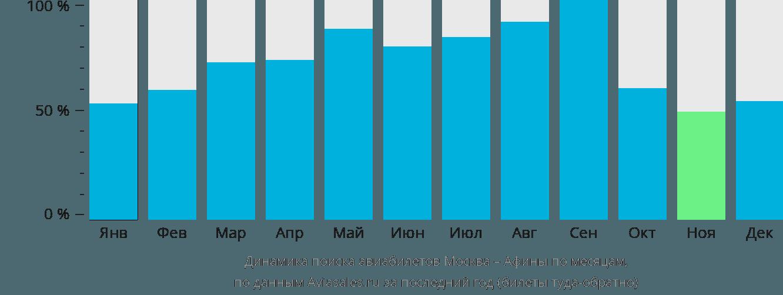 Динамика поиска авиабилетов из Москвы в Афины по месяцам