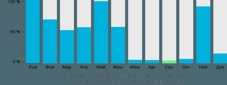 Динамика поиска авиабилетов из Москвы в Амритсар по месяцам