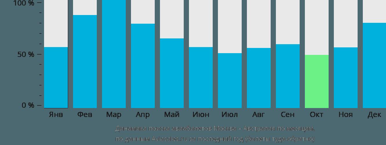 Динамика поиска авиабилетов из Москвы в Австралию по месяцам
