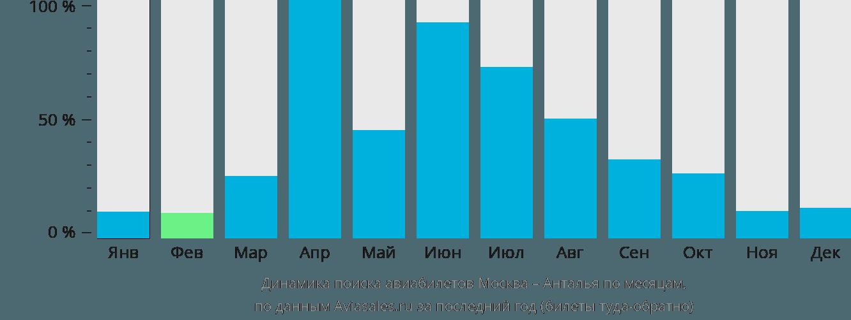 Динамика поиска авиабилетов из Москвы в Анталью по месяцам