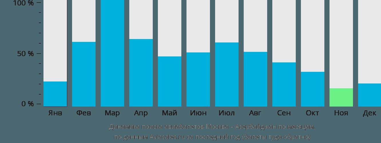 Динамика поиска авиабилетов из Москвы в Азербайджан по месяцам