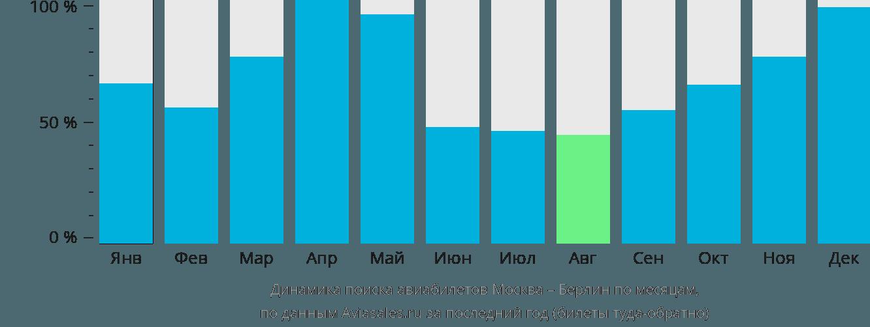 Динамика поиска авиабилетов из Москвы в Берлин по месяцам