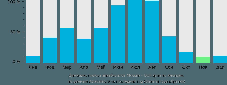Динамика поиска авиабилетов из Москвы в Болгарию по месяцам