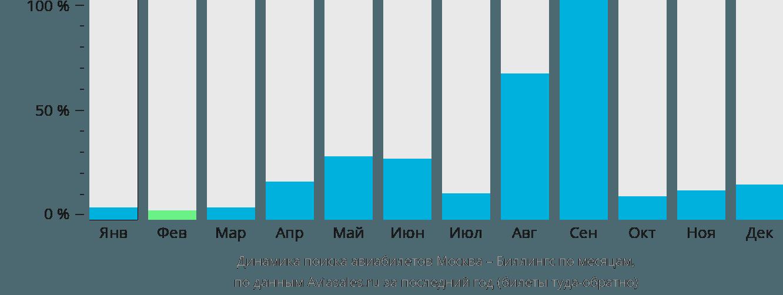 Динамика поиска авиабилетов из Москвы в Биллингса по месяцам