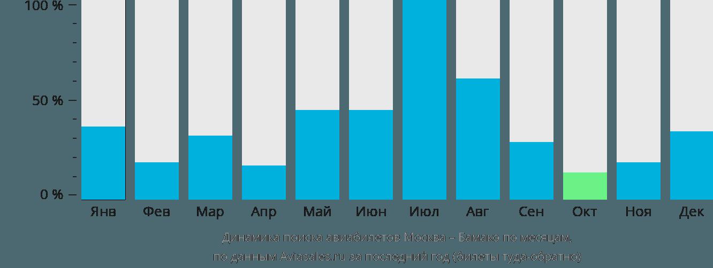 Динамика поиска авиабилетов из Москвы в Бамако по месяцам
