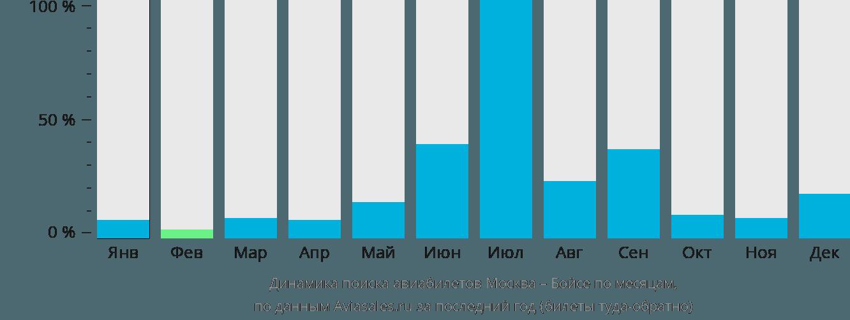 Динамика поиска авиабилетов из Москвы в Бойсе по месяцам