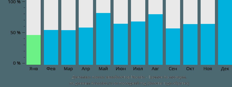 Динамика поиска авиабилетов из Москвы в Бремен по месяцам