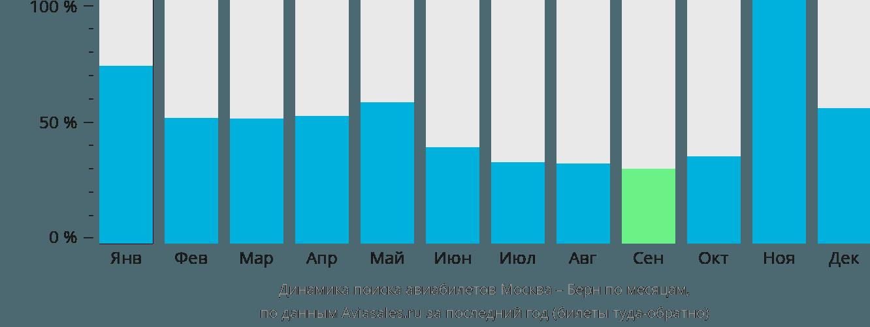 Динамика поиска авиабилетов из Москвы в Берн по месяцам