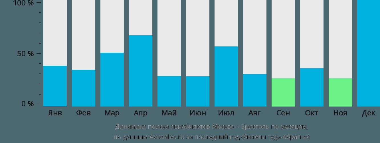 Динамика поиска авиабилетов из Москвы в Бристоль по месяцам