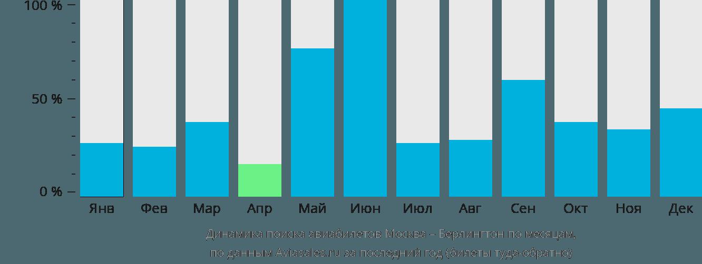 Динамика поиска авиабилетов из Москвы в Берлингтон по месяцам
