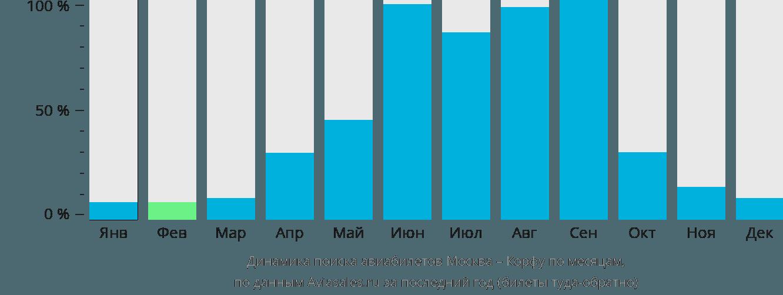 Динамика поиска авиабилетов из Москвы на Корфу по месяцам