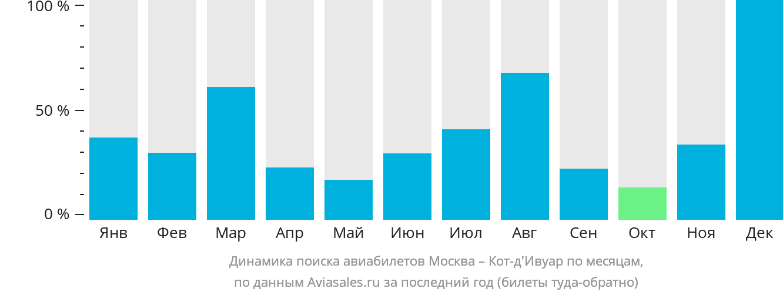 Динамика поиска авиабилетов из Москвы в Кот д'Ивуар по месяцам
