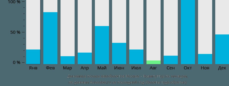 Динамика поиска авиабилетов из Москвы в Коямпуттур по месяцам