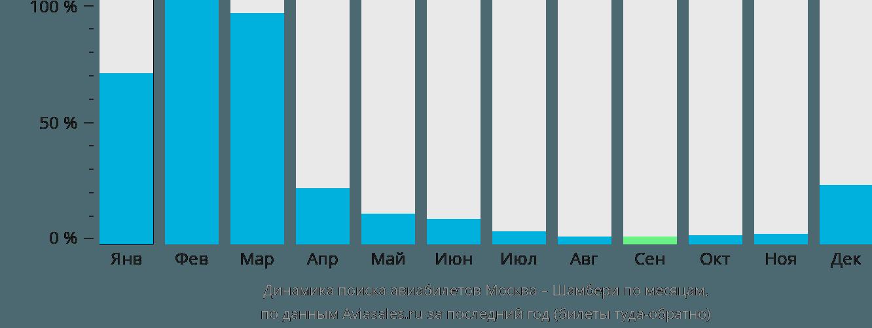 Динамика поиска авиабилетов из Москвы в Шамбери по месяцам