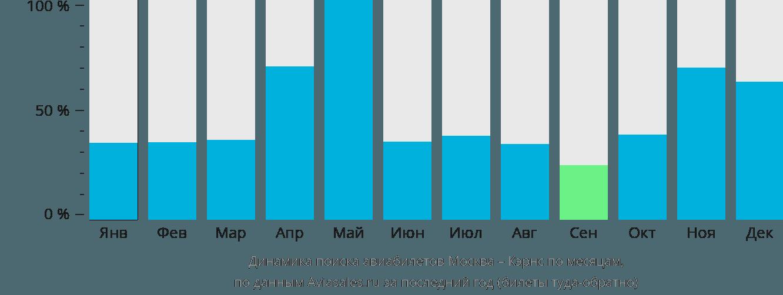 Динамика поиска авиабилетов из Москвы в Кэрнс по месяцам