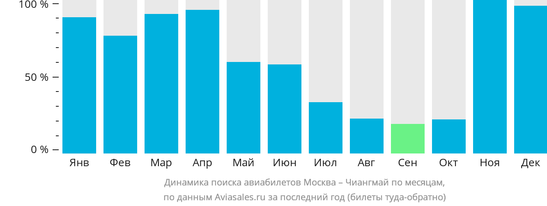 Динамика поиска авиабилетов из Москвы в Чиангмай по месяцам