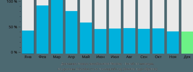 Динамика поиска авиабилетов из Москвы в Китай по месяцам