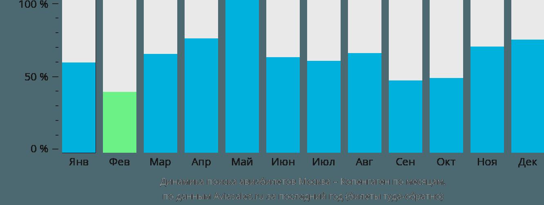 Динамика поиска авиабилетов из Москвы в Копенгаген по месяцам
