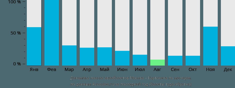 Динамика поиска авиабилетов из Москвы в Картахену по месяцам