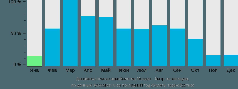 Динамика поиска авиабилетов из Москвы на Кипр по месяцам