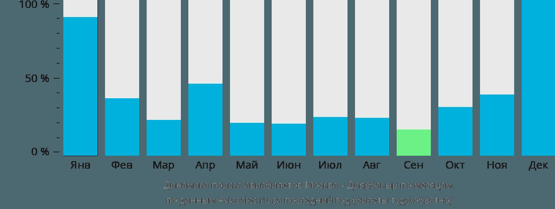 Динамика поиска авиабилетов из Москвы в Диярбакыр по месяцам