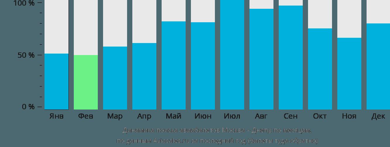 Динамика поиска авиабилетов из Москвы в Днепр по месяцам