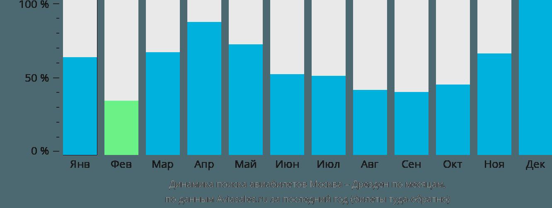Динамика поиска авиабилетов из Москвы в Дрезден по месяцам