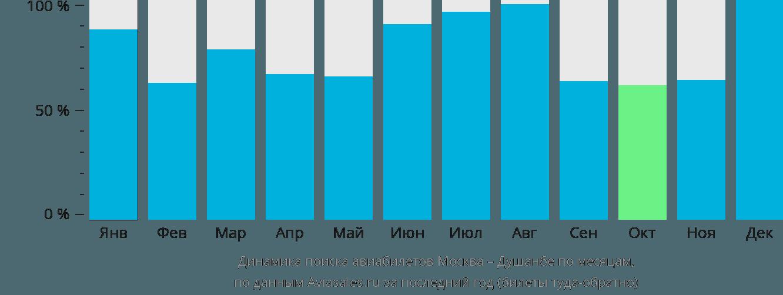 Динамика поиска авиабилетов из Москвы в Душанбе по месяцам