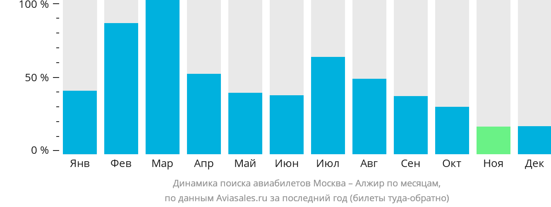 Динамика поиска авиабилетов из Москвы в Алжир по месяцам