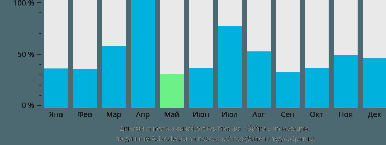 Динамика поиска авиабилетов из Москвы в Эрбиль по месяцам