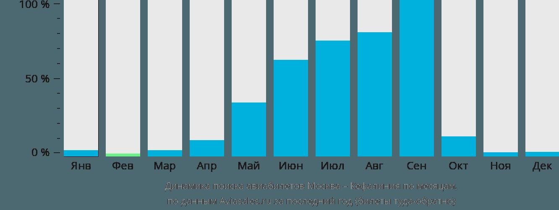 Динамика поиска авиабилетов из Москвы в Кефалинию по месяцам