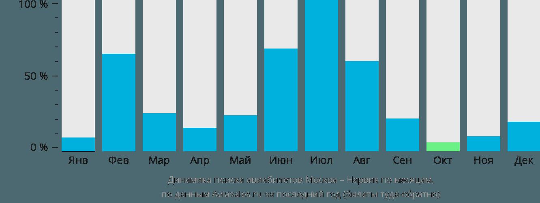 Динамика поиска авиабилетов из Москвы в Нарвик по месяцам
