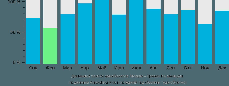 Динамика поиска авиабилетов из Москвы в Ереван по месяцам