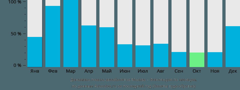 Динамика поиска авиабилетов из Москвы в Финляндию по месяцам