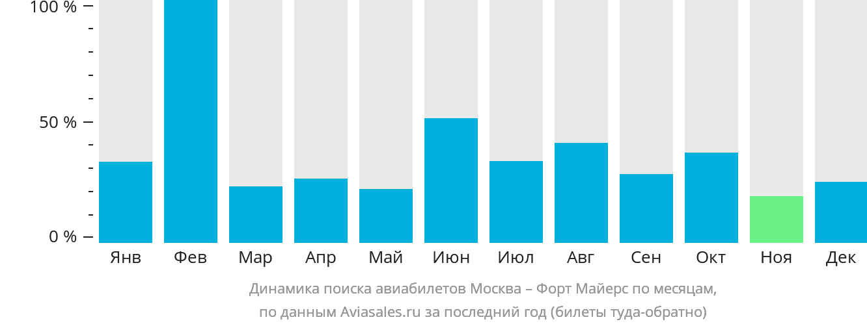 Динамика поиска авиабилетов из Москвы в Форт-Майерс по месяцам