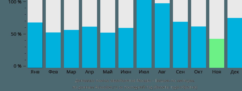 Динамика поиска авиабилетов из Москвы в Бишкек по месяцам