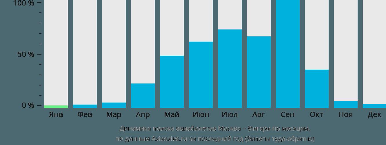 Динамика поиска авиабилетов из Москвы в Фигари по месяцам