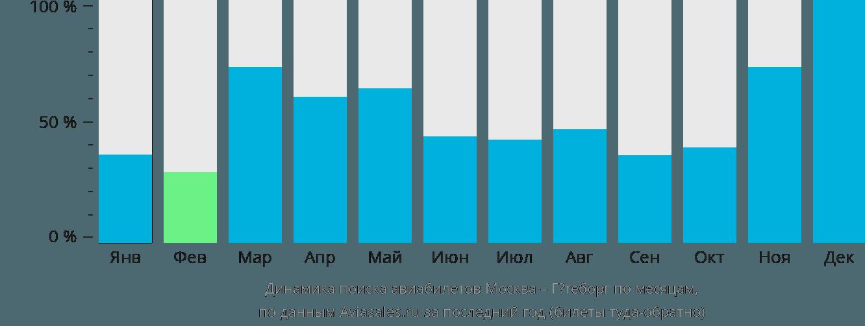 Динамика поиска авиабилетов из Москвы в Гётеборг по месяцам