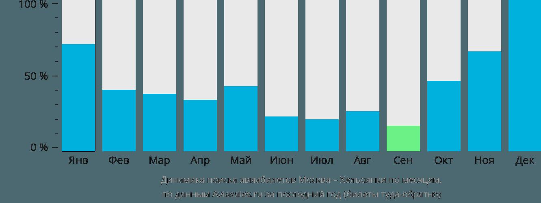 Динамика поиска авиабилетов из Москвы в Хельсинки по месяцам