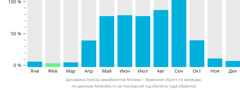 Динамика поиска авиабилетов из Москвы в Ираклион (Крит) по месяцам