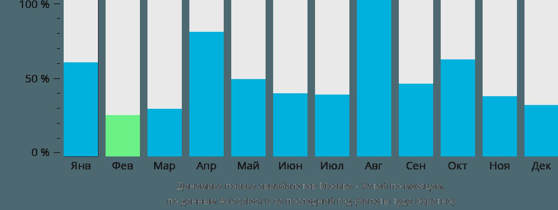 Динамика поиска авиабилетов из Москвы в Хатай по месяцам