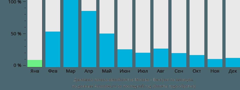 Динамика поиска авиабилетов из Москвы в Венгрию по месяцам