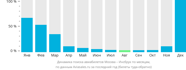 Динамика поиска авиабилетов из Москвы в Инсбрук по месяцам