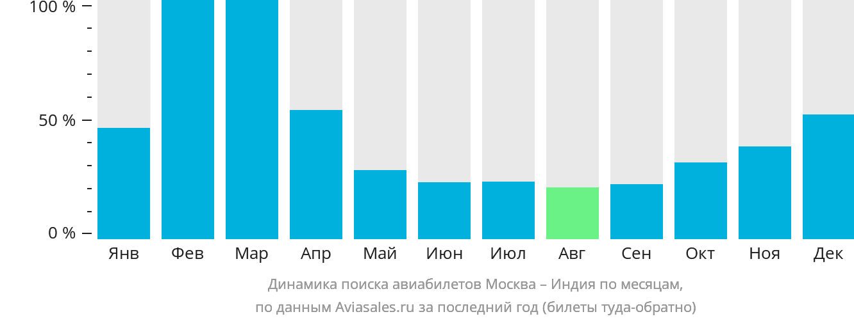 Динамика поиска авиабилетов из Москвы в Индию по месяцам