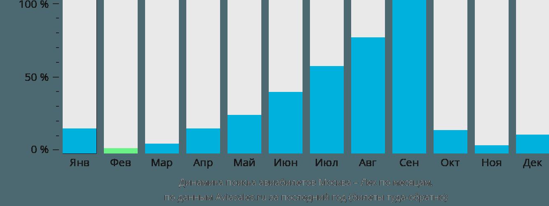 Динамика поиска авиабилетов из Москвы в Лех по месяцам