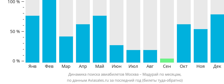 Динамика поиска авиабилетов из Москвы в Мадурай по месяцам