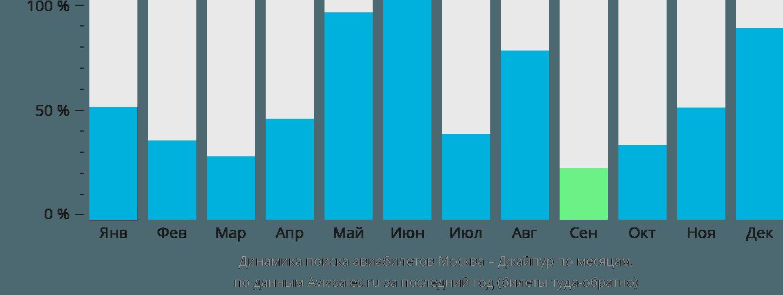Динамика поиска авиабилетов из Москвы в Джайпур по месяцам